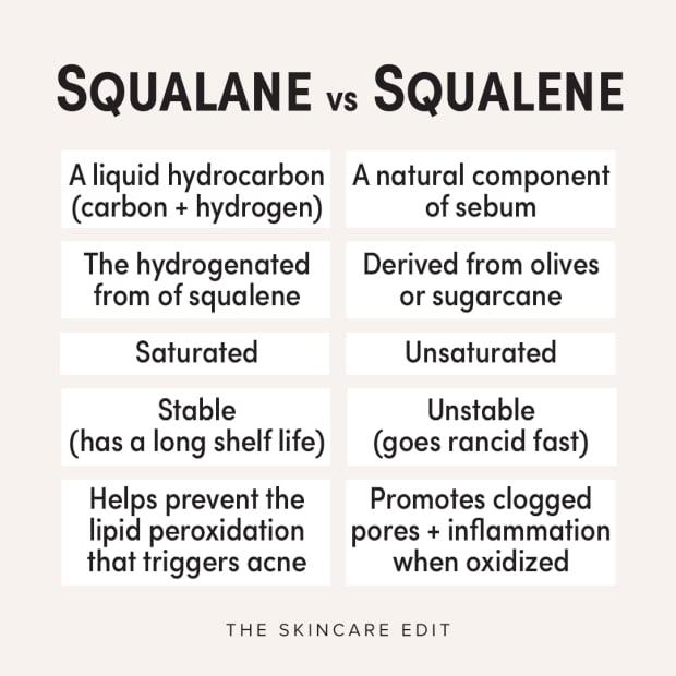 Squalane vs squalene