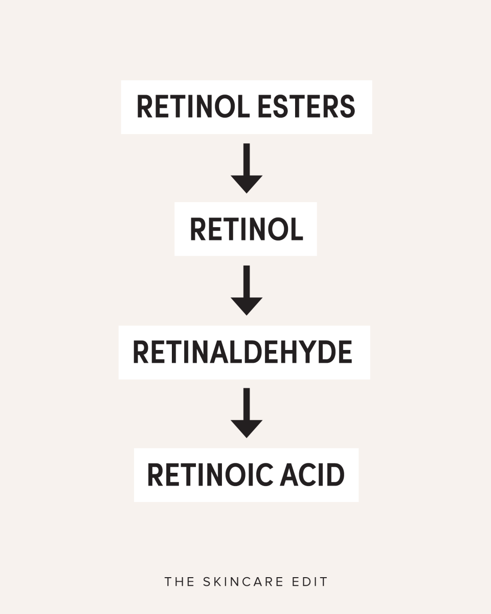 Retinoid conversion process